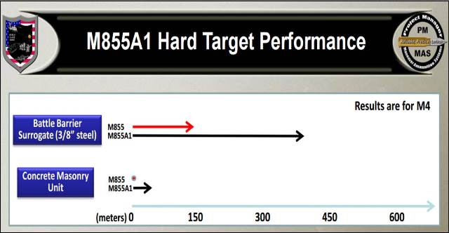 M855A1 Hard Target Performance Chart